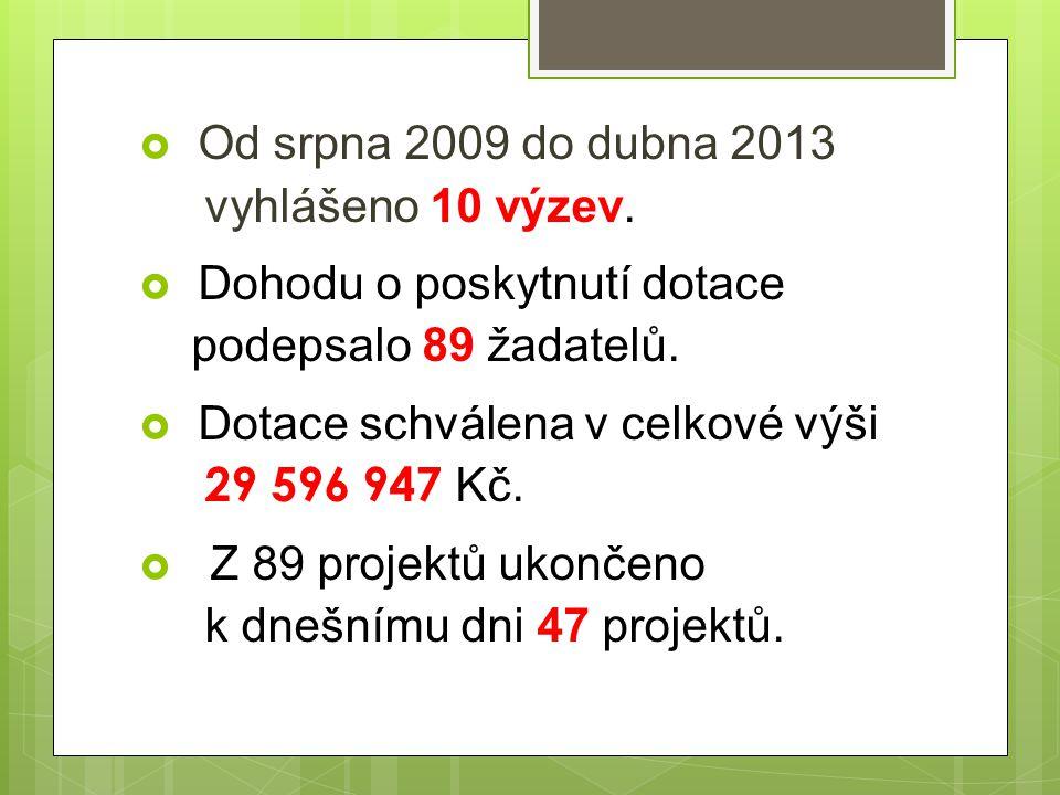  Od srpna 2009 do dubna 2013 vyhlášeno 10 výzev.  Dohodu o poskytnutí dotace podepsalo 89 žadatelů.  Dotace schválena v celkové výši 29 596 947 Kč.