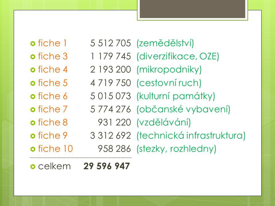  fiche 1 5 512 705 (zemědělství)  fiche 3 1 179 745 (diverzifikace, OZE)  fiche 4 2 193 200 (mikropodniky)  fiche 5 4 719 750 (cestovní ruch)  fi