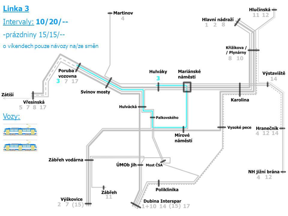Linka 3 Intervaly: 10/20/-- -prázdniny 15/15/-- o víkendech pouze návozy na/ze směn Vozy: