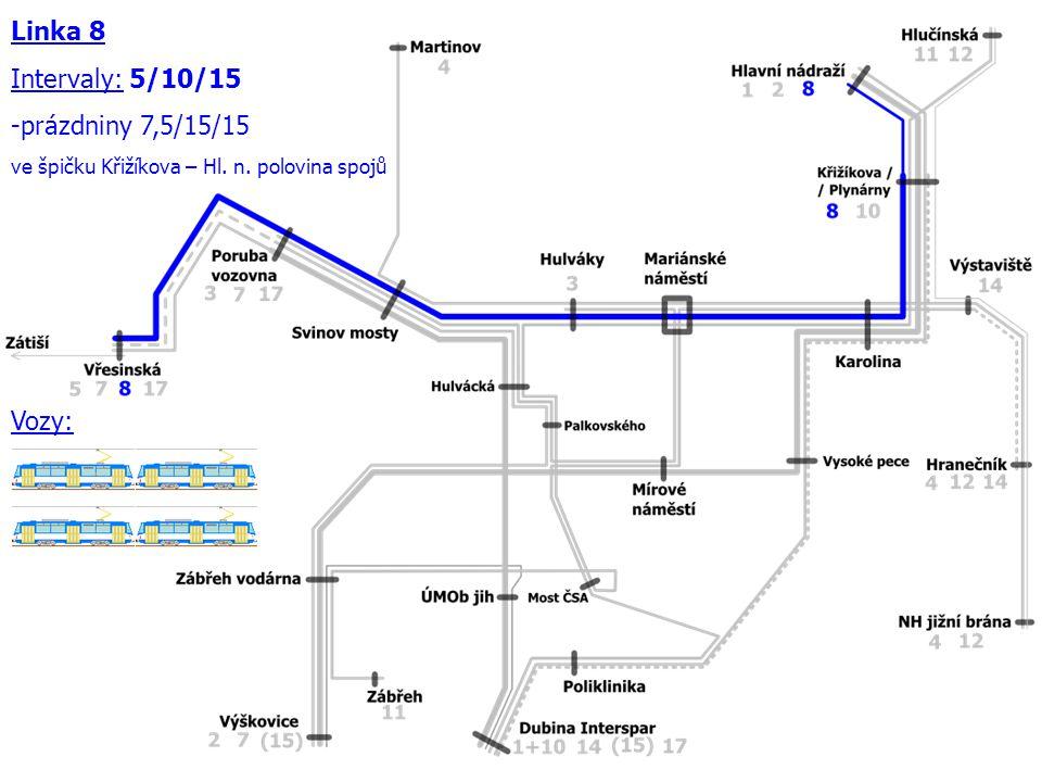 Linka 8 Intervaly: 5/10/15 -prázdniny 7,5/15/15 ve špičku Křižíkova – Hl. n. polovina spojů Vozy: