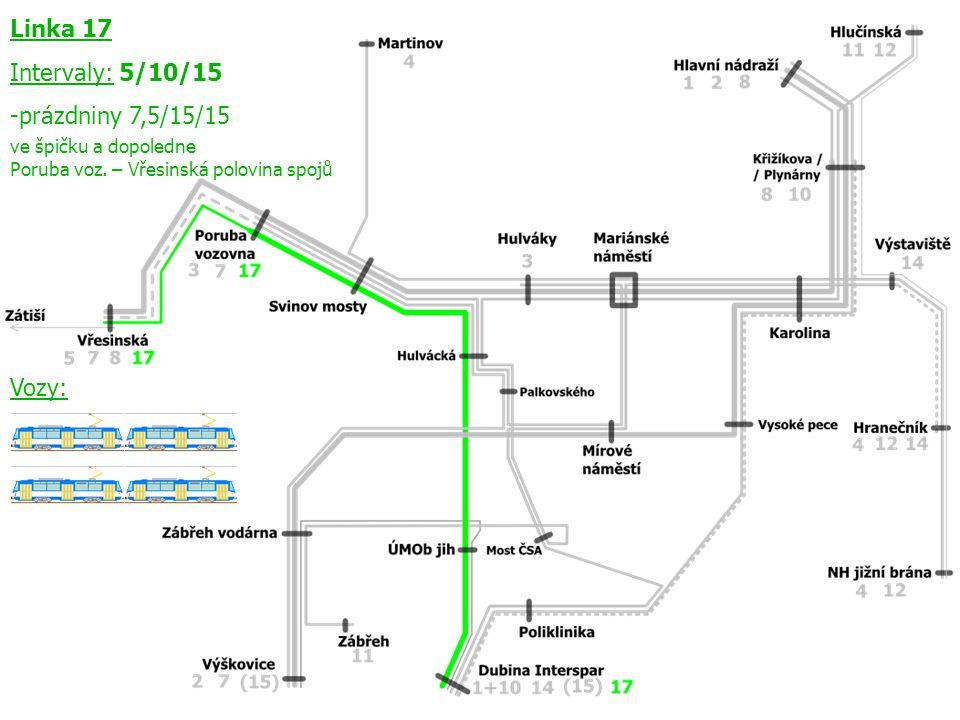 Linka 17 Intervaly: 5/10/15 -prázdniny 7,5/15/15 ve špičku a dopoledne Poruba voz.