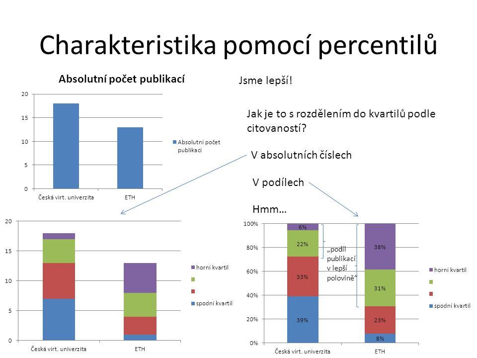 Charakteristika pomocí percentilů Jsme lepší.Jak je to s rozdělením do kvartilů podle citovaností.