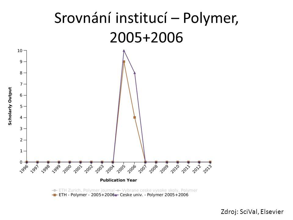 Srovnání institucí – Polymer, 2005+2006 Zdroj: SciVal, Elsevier