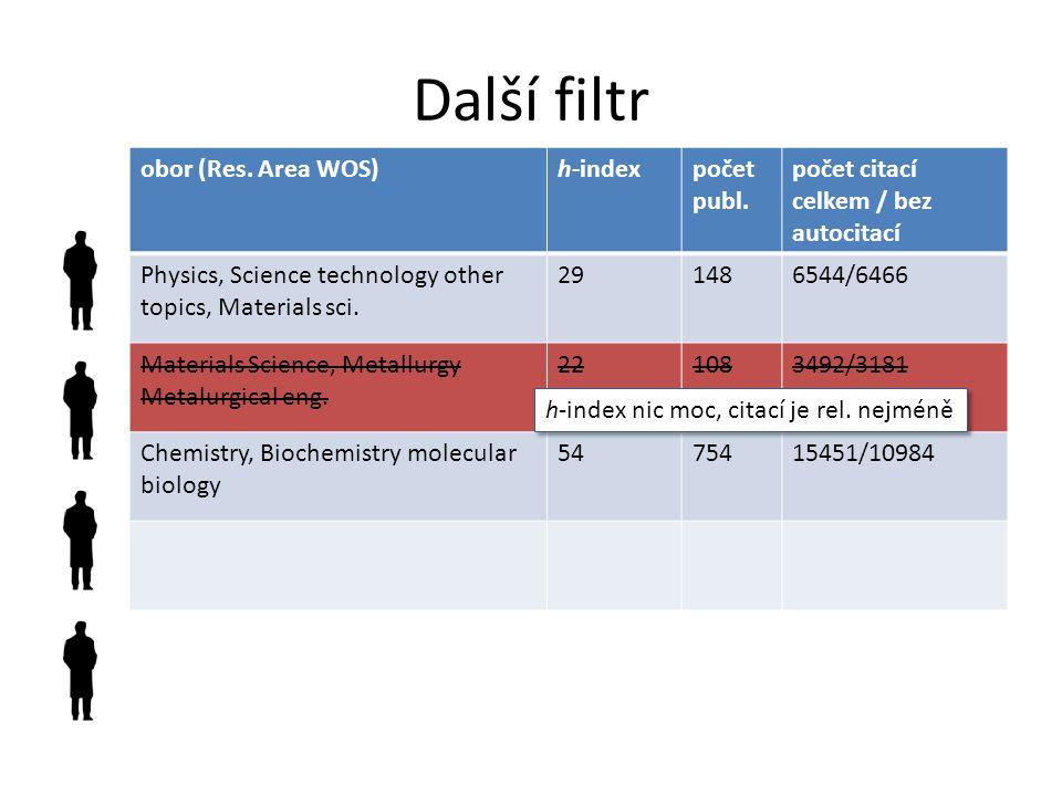 Další filtr obor (Res.Area WOS)h-indexpočet publ.