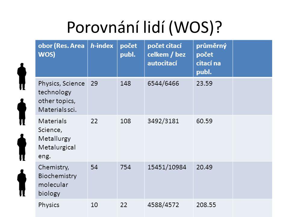 Porovnání lidí (WOS).obor (Res. Area WOS) h-indexpočet publ.