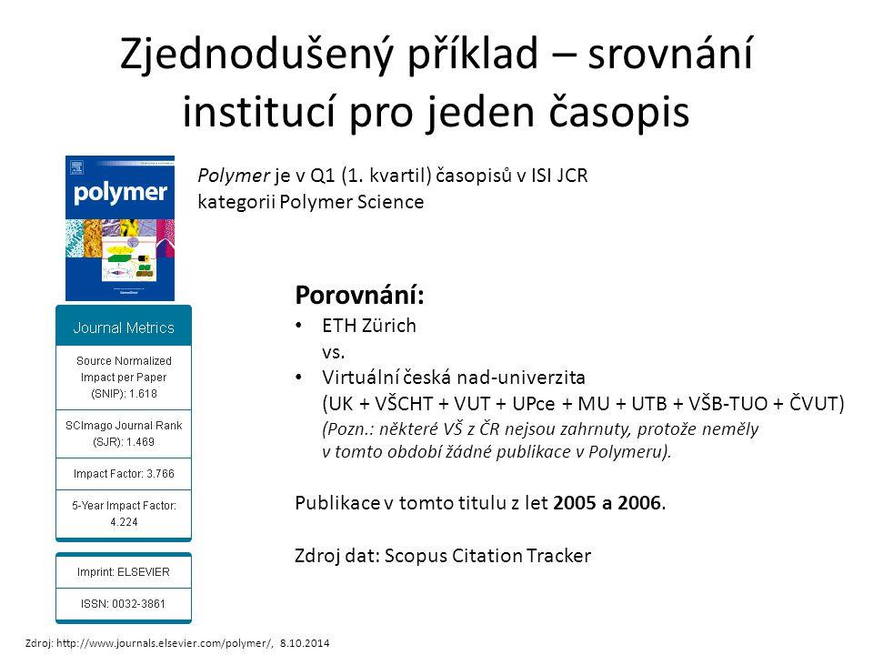 Zjednodušený příklad – srovnání institucí pro jeden časopis Polymer je v Q1 (1.