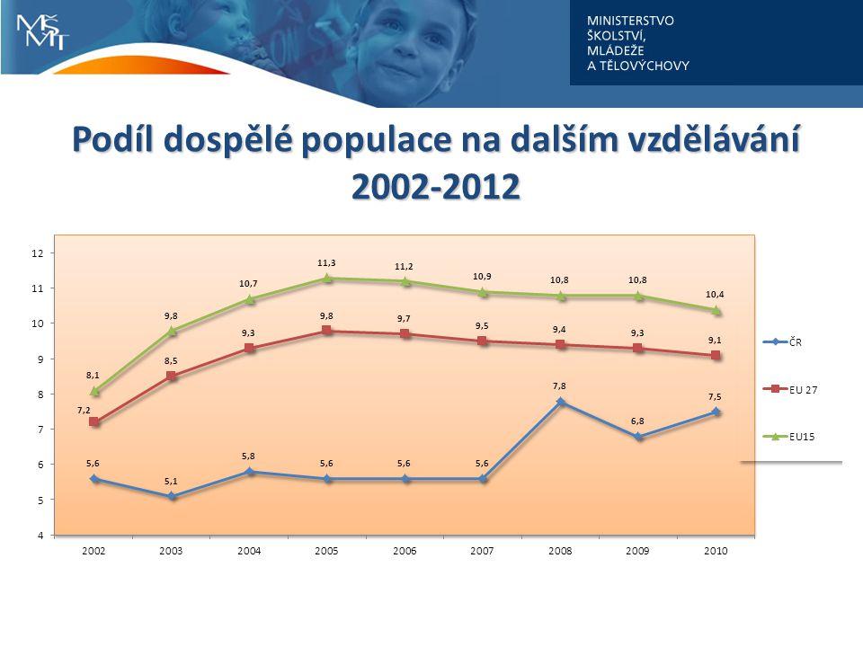 Podíl dospělé populace na dalším vzdělávání 2002-2012