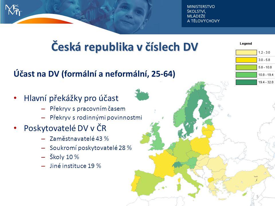 5 Česká republika v číslech DV Účast na DV (formální a neformální, 25-64) Hlavní překážky pro účast – Překryv s pracovním časem – Překryv s rodinnými povinnostmi Poskytovatelé DV v ČR – Zaměstnavatelé 43 % – Soukromí poskytovatelé 28 % – Školy 10 % – Jiné instituce 19 %