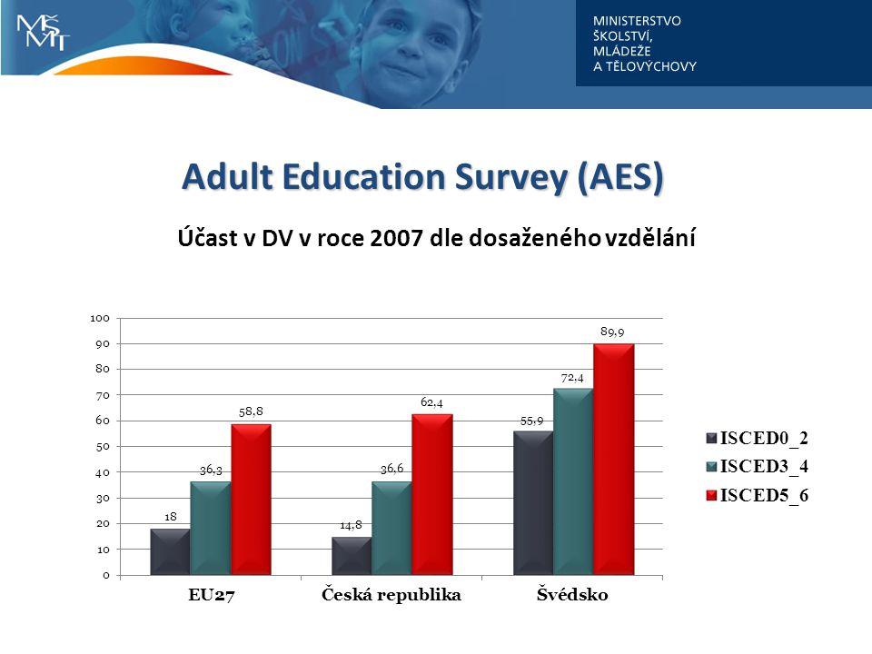 Adult Education Survey (AES) Účast v DV v roce 2007 dle dosaženého vzdělání