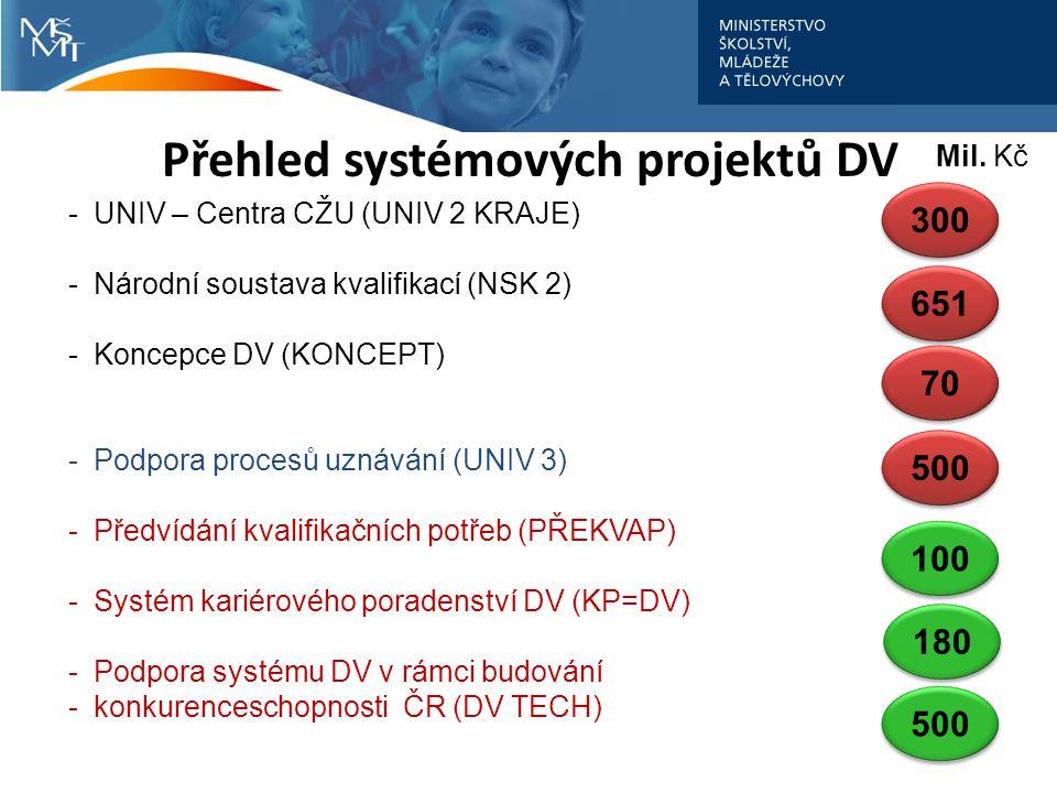 Přehled systémových projektů DV -UNIV – Centra CŽU (UNIV 2 KRAJE) -Národní soustava kvalifikací (NSK 2) -Koncepce DV (KONCEPT) -Podpora procesů uznávání (UNIV 3) -Předvídání kvalifikačních potřeb (PŘEKVAP) -Systém kariérového poradenství DV (KP=DV) -Podpora systému DV v rámci budování -konkurenceschopnosti ČR (DV TECH) Mil.