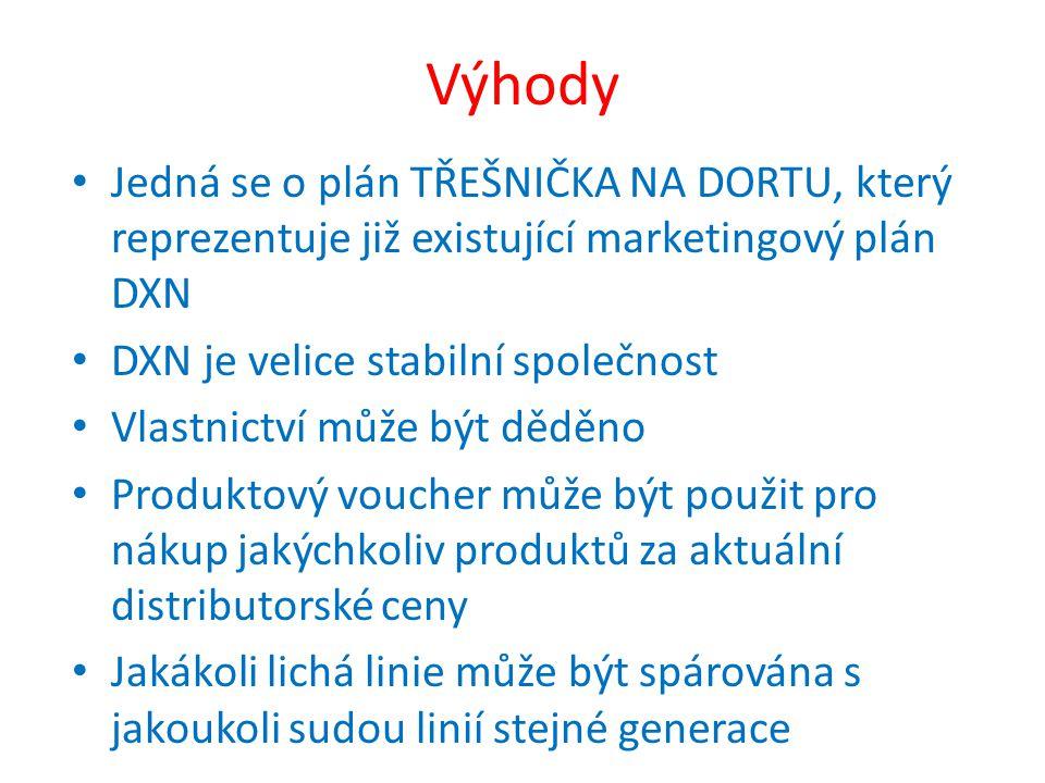 Výhody Jedná se o plán TŘEŠNIČKA NA DORTU, který reprezentuje již existující marketingový plán DXN DXN je velice stabilní společnost Vlastnictví může být děděno Produktový voucher může být použit pro nákup jakýchkoliv produktů za aktuální distributorské ceny Jakákoli lichá linie může být spárována s jakoukoli sudou linií stejné generace
