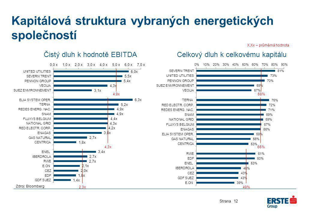 Kapitálová struktura vybraných energetických společností Strana12 Čistý dluh k hodnotě EBITDACelkový dluh k celkovému kapitálu 4,9x 4,3x 2,3x 68% 66%