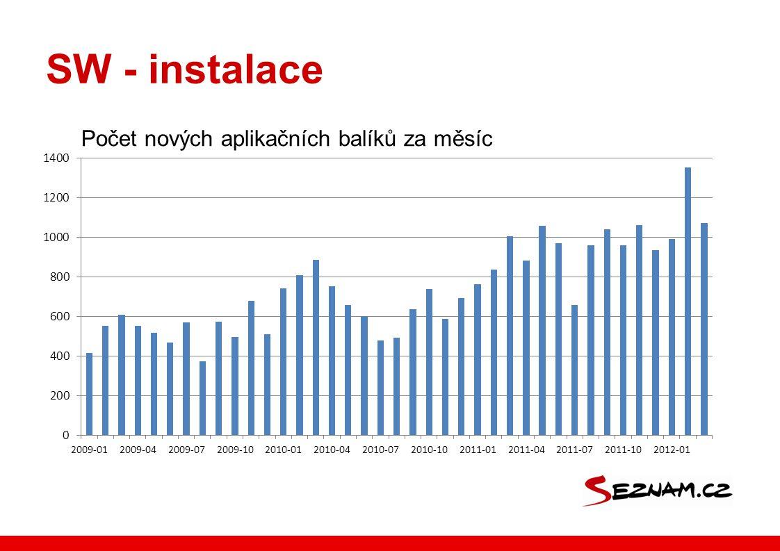 SW - instalace