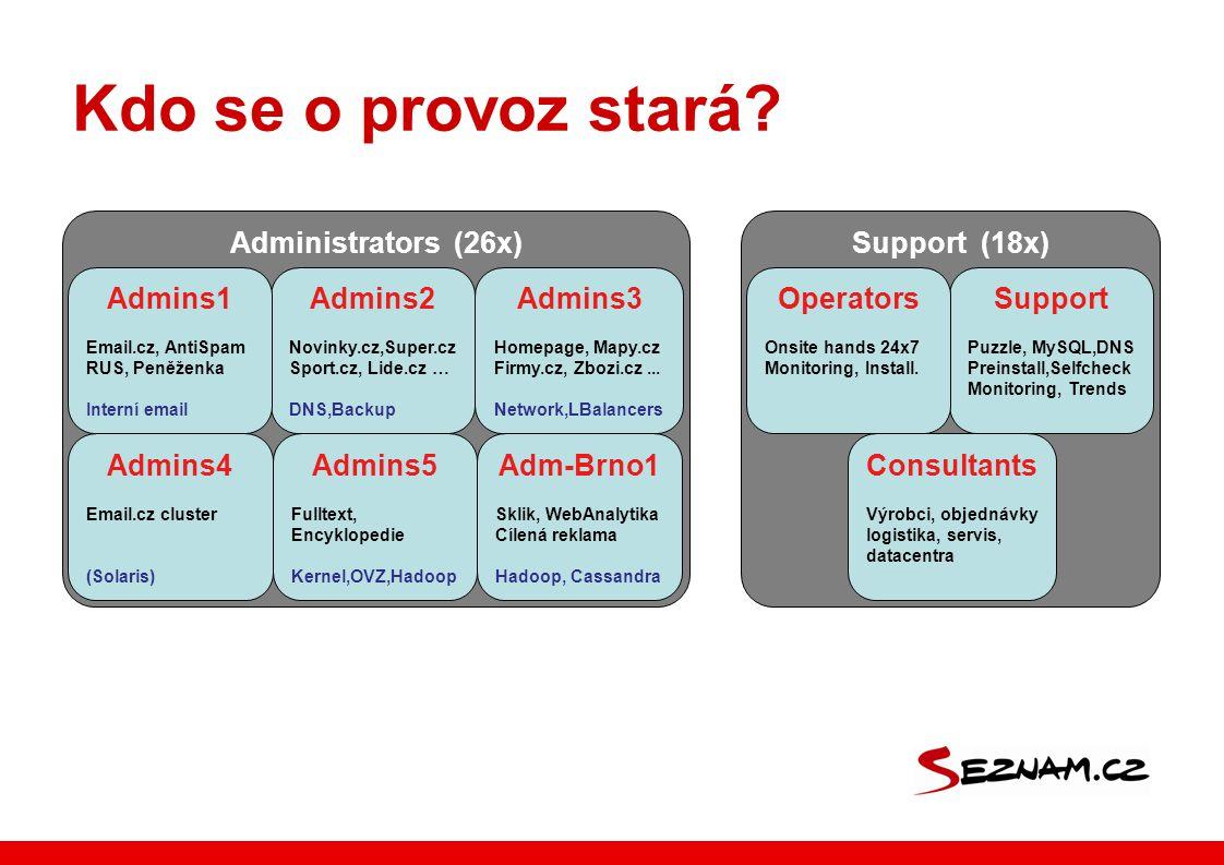 Administrators (26x) Kdo se o provoz stará? Admins2 Novinky.cz,Super.cz Sport.cz, Lide.cz … DNS,Backup Admins3 Homepage, Mapy.cz Firmy.cz, Zbozi.cz...