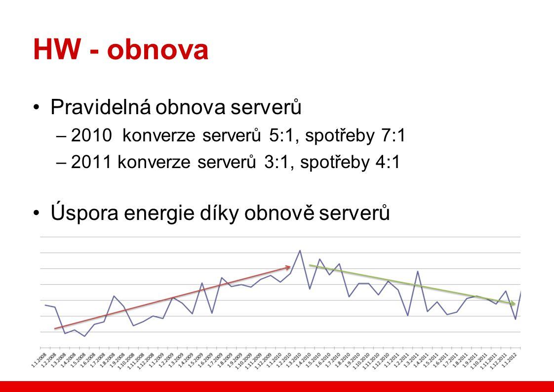 HW - obnova Pravidelná obnova serverů –2010 konverze serverů 5:1, spotřeby 7:1 –2011 konverze serverů 3:1, spotřeby 4:1 Úspora energie díky obnově serverů