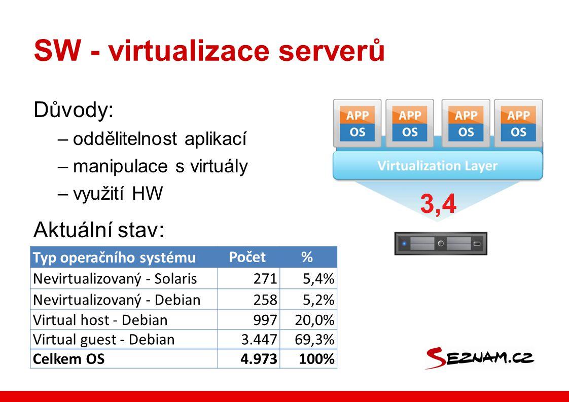 SW - virtualizace serverů Důvody: –oddělitelnost aplikací –manipulace s virtuály –využití HW Aktuální stav: Typ operačního systémuPočet% Nevirtualizovaný - Solaris2715,4% Nevirtualizovaný - Debian2585,2% Virtual host - Debian99720,0% Virtual guest - Debian3.44769,3% Celkem OS4.973100% 3,4