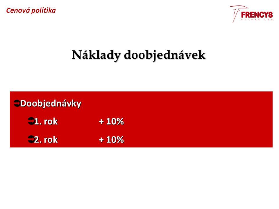 Náklady doobjednávek Cenová politika  Doobjednávky  1. rok + 10%  2. rok + 10%