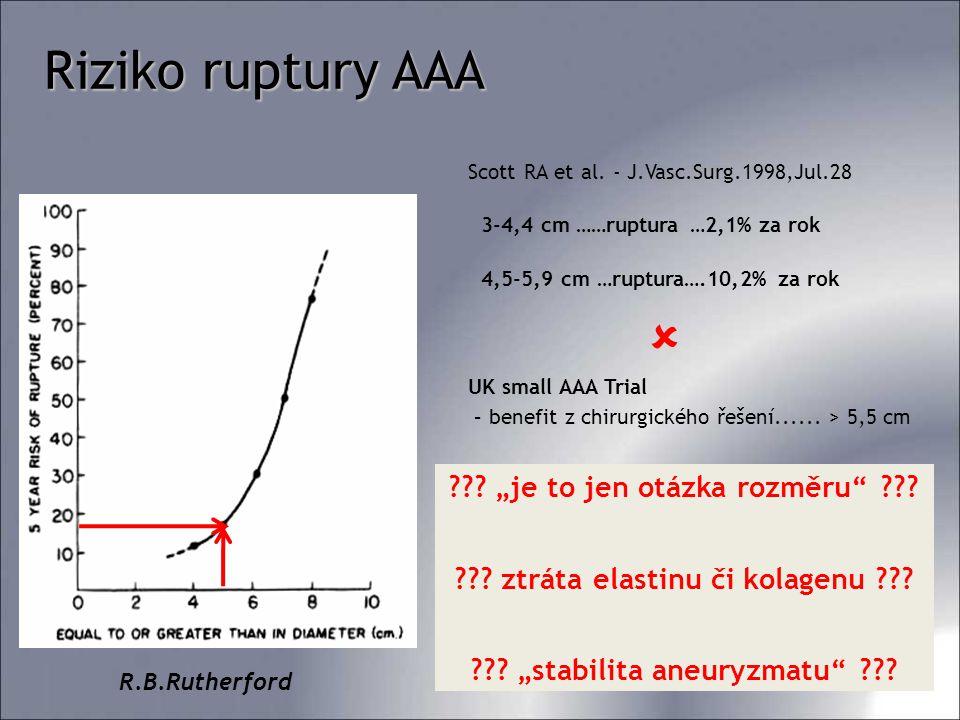 Cíl práce Ganten M.K.et all.(Heidelberg, Germany) – snížená distenzibilita AAA ve srovnání s norm.