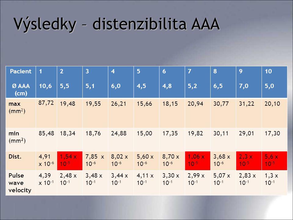 Pacient Ø AAA (cm) 1 10,6 2 5,5 3 5,1 4 6,0 5 4,5 6 4,8 7 5,2 8 6,5 9 7,0 10 5,0 max (mm 2 ) 87,72 19,4819,5526,2115,6618,1520,9430,7731,2220,10 min (