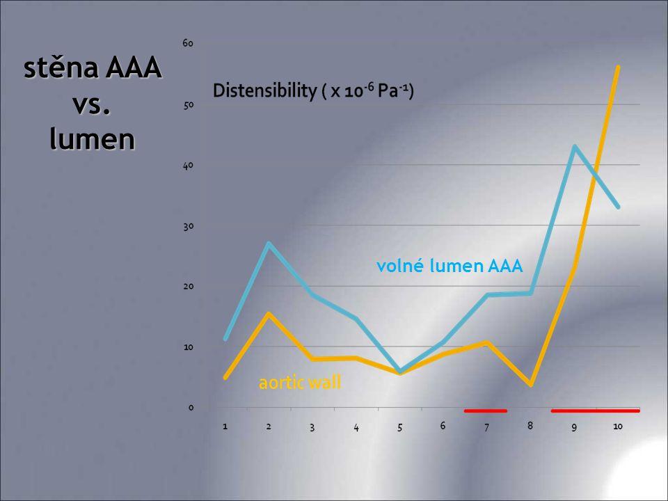 Distenzibilita AAA je menší než normální Distenzibilita lumen aorty je větší než stěny Některé AAA mají atypicky vysokou distenzibilitu...nezávisle na rozměru výdutě Výsledky – shrnutí Ganten M.K.