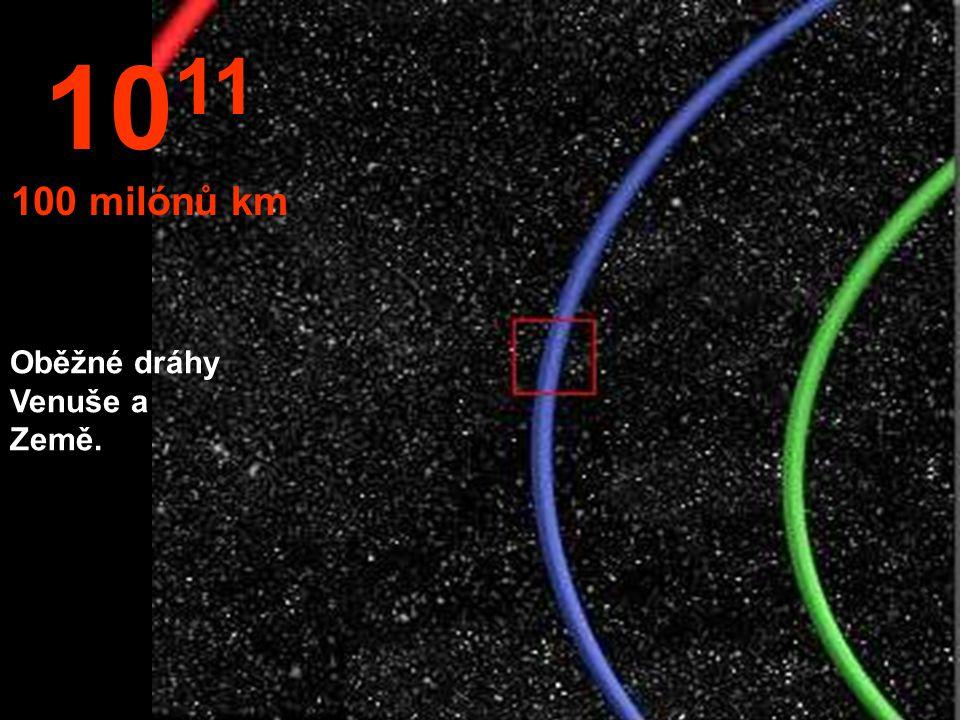 Část oběžné dráhy Země kolem Slunce v modré barvě. 10 10 milónů km