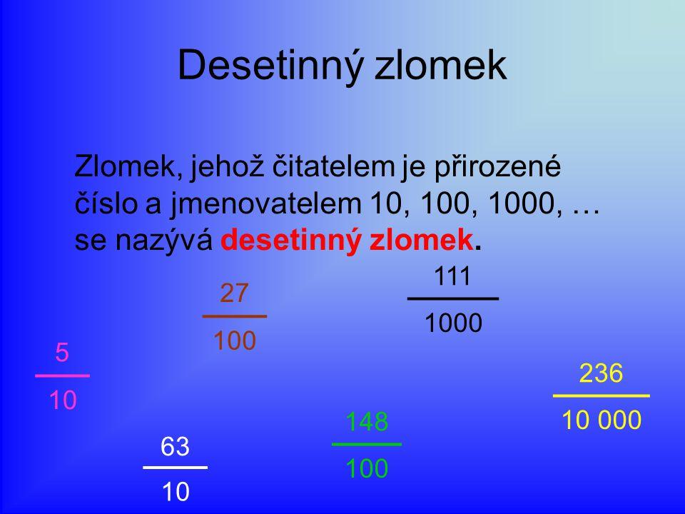Desetinný zlomek Zlomek, jehož čitatelem je přirozené číslo a jmenovatelem 10, 100, 1000, … se nazývá desetinný zlomek. 5 10 27 100 63 10 111 1000 148