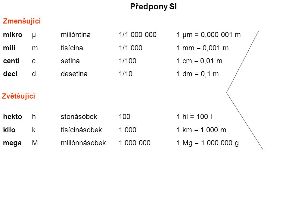 Předpony SI Zmenšující mikroµmilióntina1/1 000 0001 µm = 0,000 001 m milimtisícina1/1 000 1 mm = 0,001 m centicsetina1/1001 cm = 0,01 m deciddesetina1/101 dm = 0,1 m Zvětšující hektohstonásobek1001 hl = 100 l kiloktisícinásobek1 0001 km = 1 000 m megaMmiliónnásobek1 000 0001 Mg = 1 000 000 g