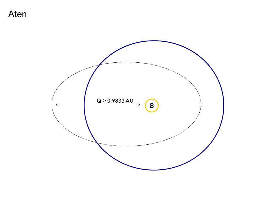 q < 0,1,0167 AU S Apollo