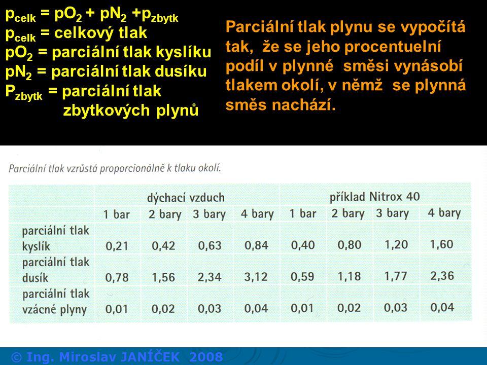 p celk = pO 2 + pN 2 +p zbytk p celk = celkový tlak pO 2 = parciální tlak kyslíku pN 2 = parciální tlak dusíku P zbytk = parciální tlak zbytkových ply
