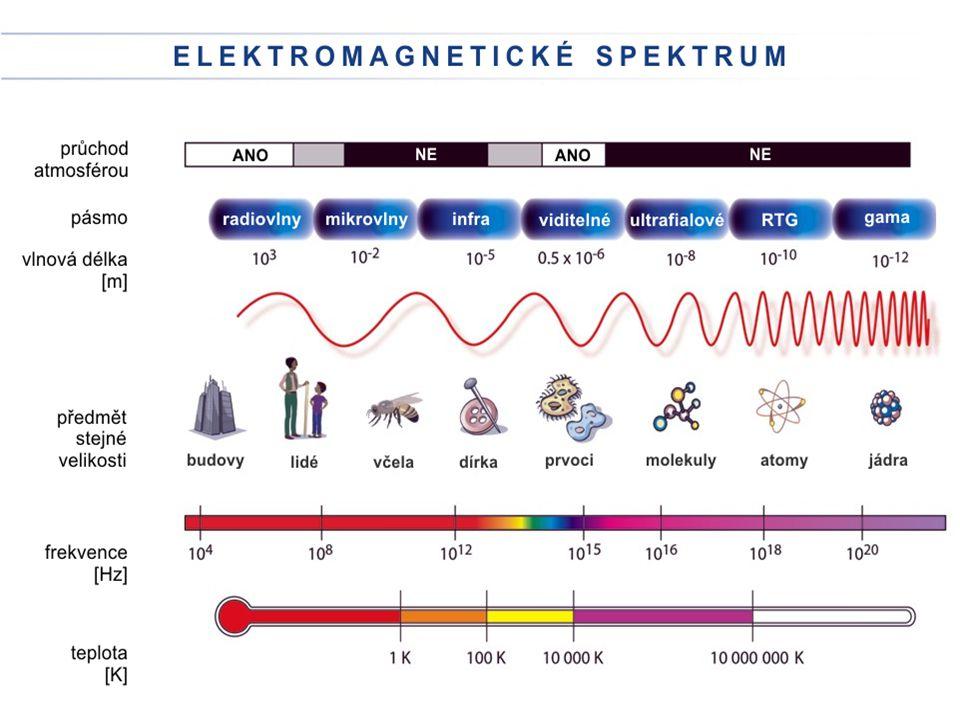 o optických vadách (aberacích) chromatická (barevná) vada - díky disperzi mají různé barvy různá ohniska.