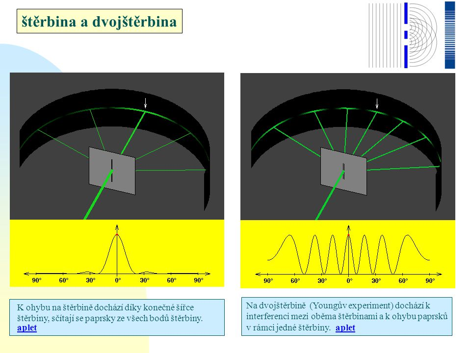 1 vryp, = 500 nm 6 vrypů d/w = 3, = 500 nm 24 vrypů, d/w = 3, = 500 nm Poloha velkých maxim se posouvá v závislosti na vlnové délce.