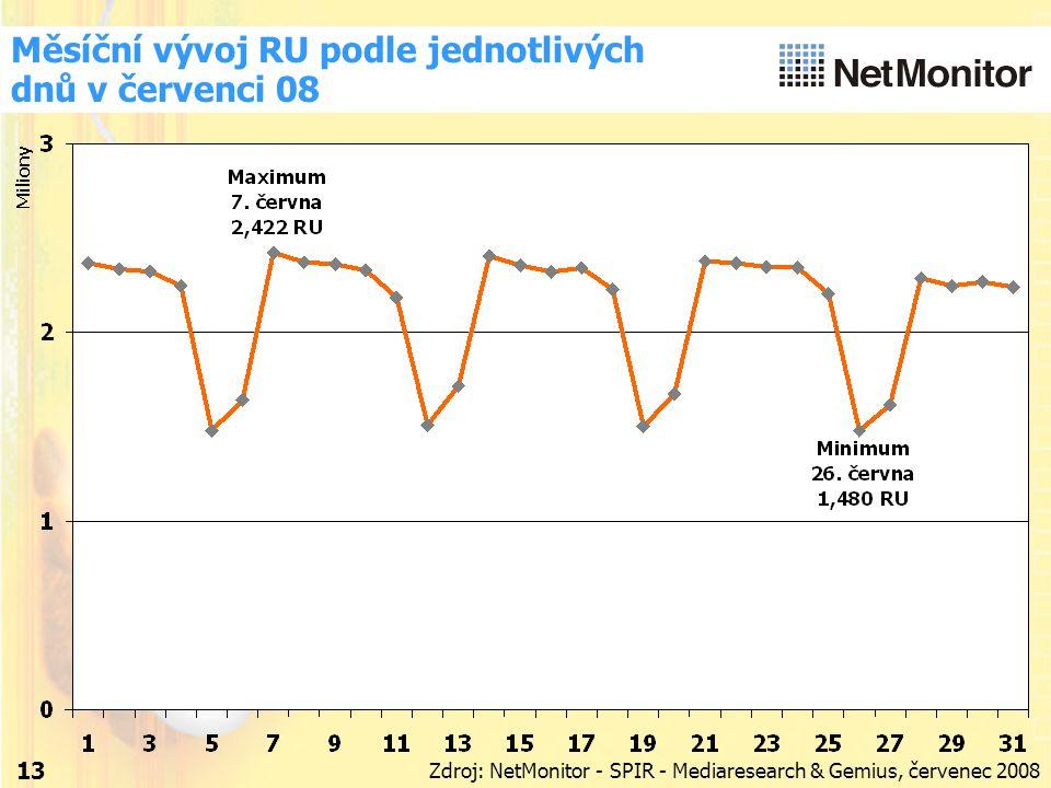 13 Měsíční vývoj RU podle jednotlivých dnů v červenci 08 Zdroj: NetMonitor - SPIR - Mediaresearch & Gemius, červenec 2008