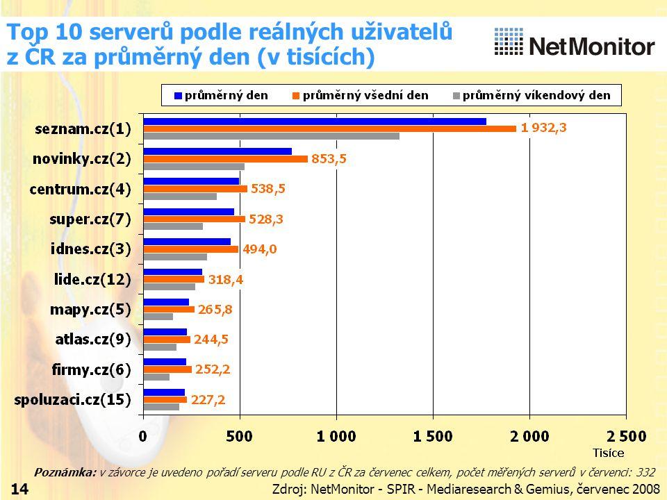 14 Top 10 serverů podle reálných uživatelů z ČR za průměrný den (v tisících) Zdroj: NetMonitor - SPIR - Mediaresearch & Gemius, červenec 2008 Poznámka