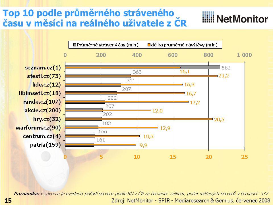 15 Top 10 podle průměrného stráveného času v měsíci na reálného uživatele z ČR Zdroj: NetMonitor - SPIR - Mediaresearch & Gemius, červenec 2008 Poznámka: v závorce je uvedeno pořadí serveru podle RU z ČR za červenec celkem, počet měřených serverů v červenci: 332