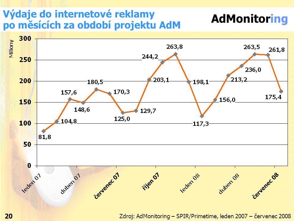Výdaje do internetové reklamy po měsících za období projektu AdM 20 Zdroj: AdMonitoring – SPIR/Primetime, leden 2007 – červenec 2008