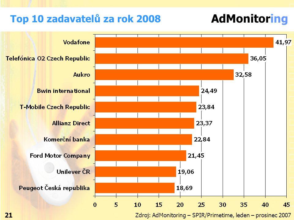 AdMonitoring 21 Top 10 zadavatelů za rok 2008 Zdroj: AdMonitoring – SPIR/Primetime, leden – prosinec 2007