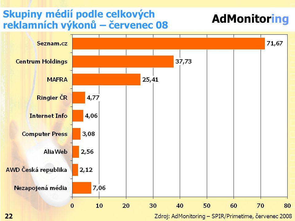 AdMonitoring Skupiny médií podle celkových reklamních výkonů – červenec 08 Zdroj: AdMonitoring – SPIR/Primetime, červenec 2008 22