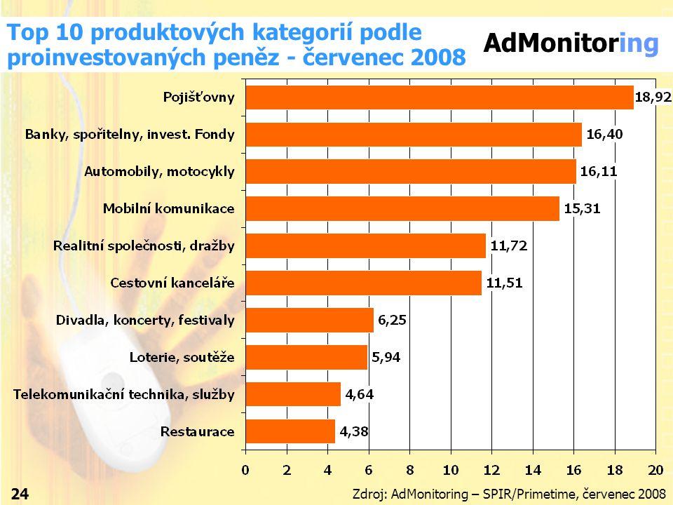 AdMonitoring Zdroj: AdMonitoring – SPIR/Primetime, červenec 2008 Top 10 produktových kategorií podle proinvestovaných peněz - červenec 2008 24