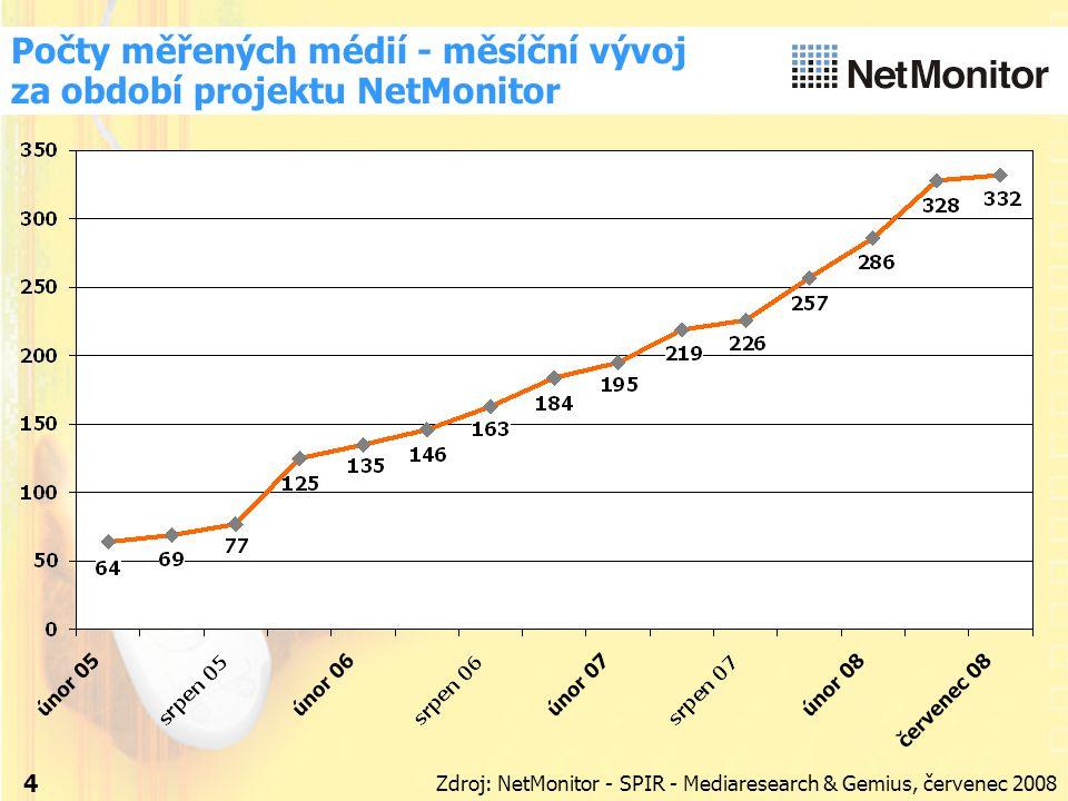 4 Počty měřených médií - měsíční vývoj za období projektu NetMonitor