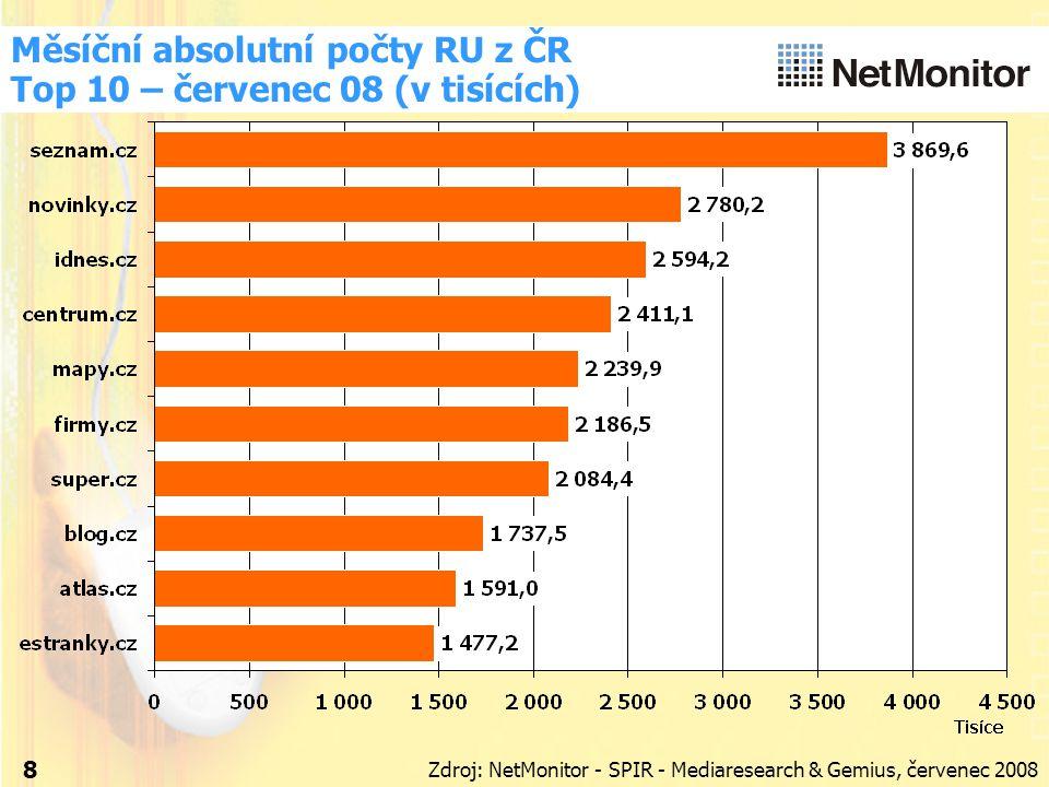 Měsíční absolutní počty RU z ČR Top 10 – červenec 08 (v tisících) 8 Zdroj: NetMonitor - SPIR - Mediaresearch & Gemius, červenec 2008