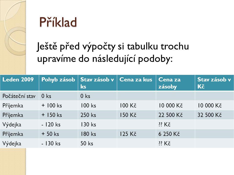 Příklad Leden 2009Pohyb zásobStav zásob v ks Cena za kusCena za zásoby Stav zásob v Kč Počáteční stav0 ks Příjemka+ 100 ks100 ks100 Kč10 000 Kč Příjemka+ 150 ks250 ks150 Kč22 500 Kč32 500 Kč Výdejka- 120 ks130 ks .