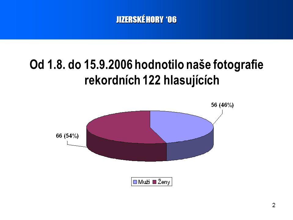2 Od 1.8. do 15.9.2006 hodnotilo naše fotografie rekordních 122 hlasujících JIZERSKÉ HORY '06