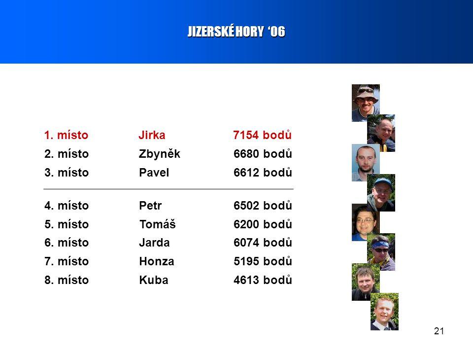 21 JIZERSKÉ HORY '06 1. místoJirka7154 bodů 2. místoZbyněk6680 bodů 3. místoPavel6612 bodů 7. místoHonza5195 bodů 5. místoTomáš6200 bodů 4. místoPetr6