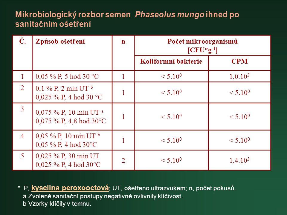 * P, kyselina peroxooctová ; UT, ošetřeno ultrazvukem; n, počet pokusů. a Zvolené sanitační postupy negativně ovlivnily klíčivost. b Vzorky klíčily v