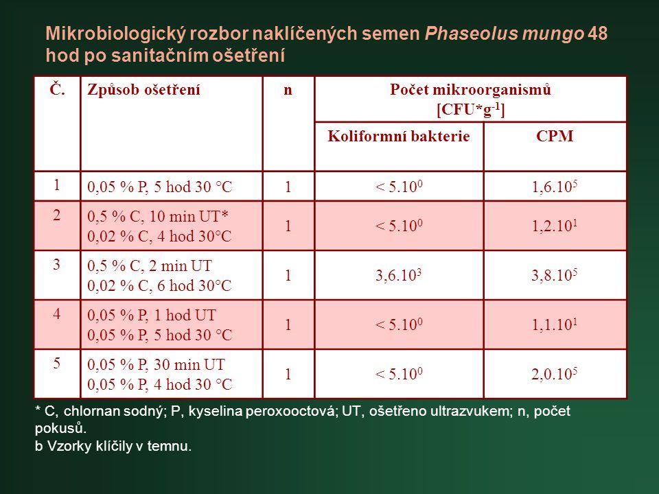 * C, chlornan sodný; P, kyselina peroxooctová; UT, ošetřeno ultrazvukem; n, počet pokusů. b Vzorky klíčily v temnu. Č.Způsob ošetřenínPočet mikroorgan