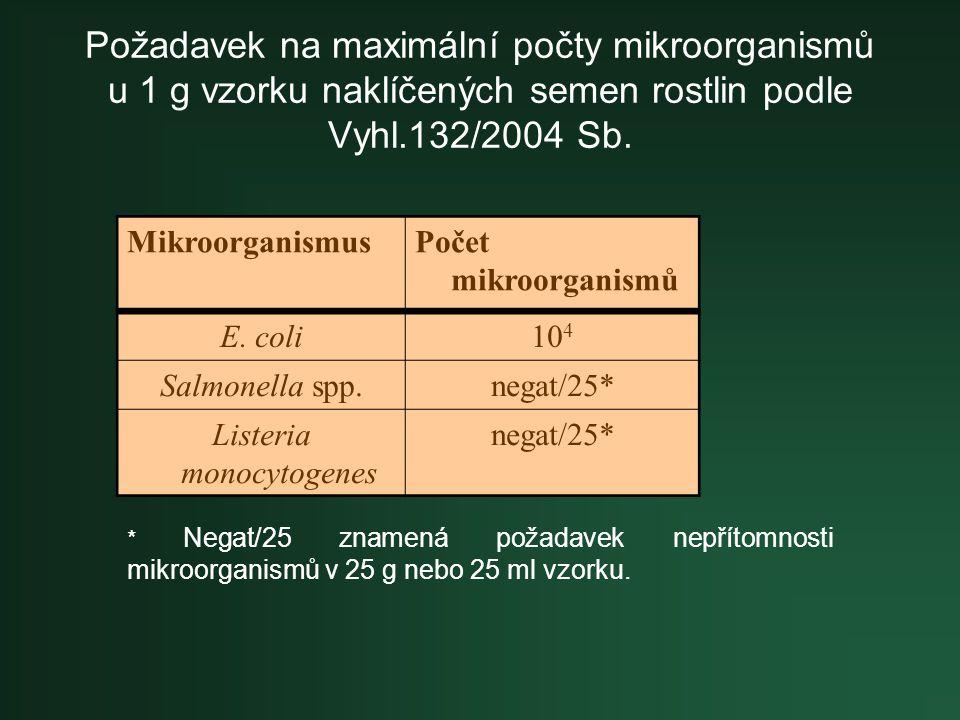 Požadavek na maximální počty mikroorganismů u 1 g vzorku naklíčených semen rostlin podle Vyhl.132/2004 Sb. MikroorganismusPočet mikroorganismů E. coli