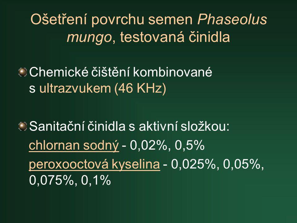 Ošetření povrchu semen Phaseolus mungo, testovaná činidla Chemické čištění kombinované s ultrazvukem (46 KHz) Sanitační činidla s aktivní složkou: chl