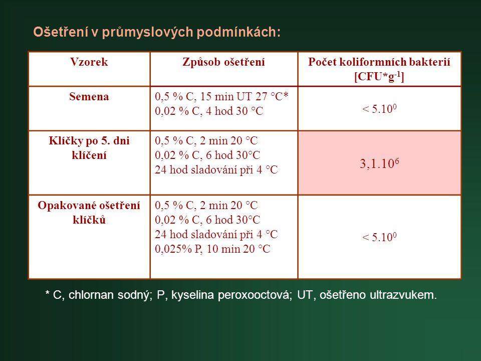 * C, chlornan sodný; P, kyselina peroxooctová; UT, ošetřeno ultrazvukem. VzorekZpůsob ošetřeníPočet koliformních bakterií [CFU*g -1 ] Semena0,5 % C, 1