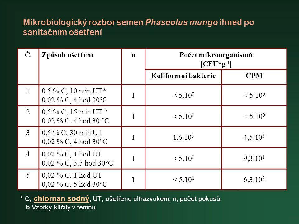 * C, chlornan sodný ; UT, ošetřeno ultrazvukem; n, počet pokusů. b Vzorky klíčily v temnu. Č.Způsob ošetřenínPočet mikroorganismů [CFU*g -1 ] Koliform