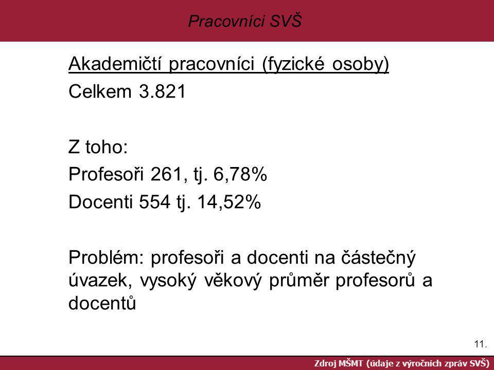 11. Zdroj MŠMT (údaje z výročních zpráv SVŠ) Pracovníci SVŠ Akademičtí pracovníci (fyzické osoby) Celkem 3.821 Z toho: Profesoři 261, tj. 6,78% Docent
